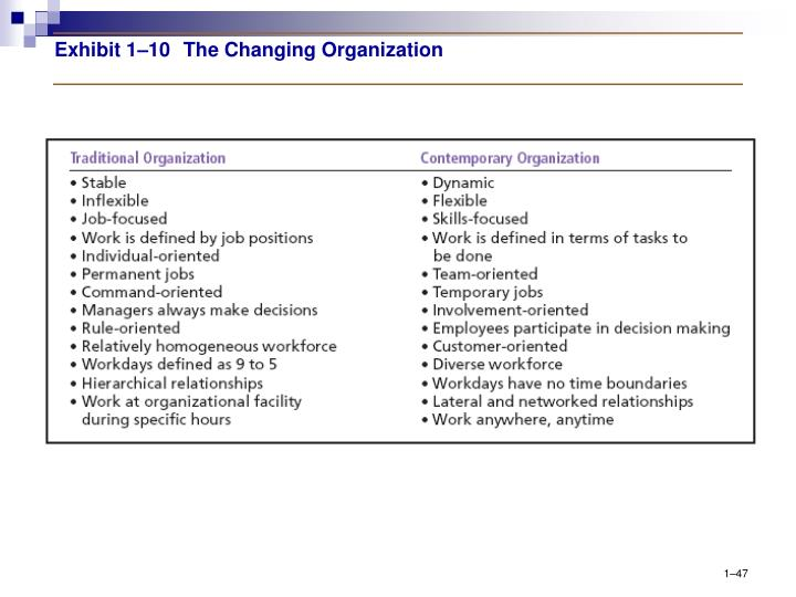 Exhibit 1–10The Changing Organization