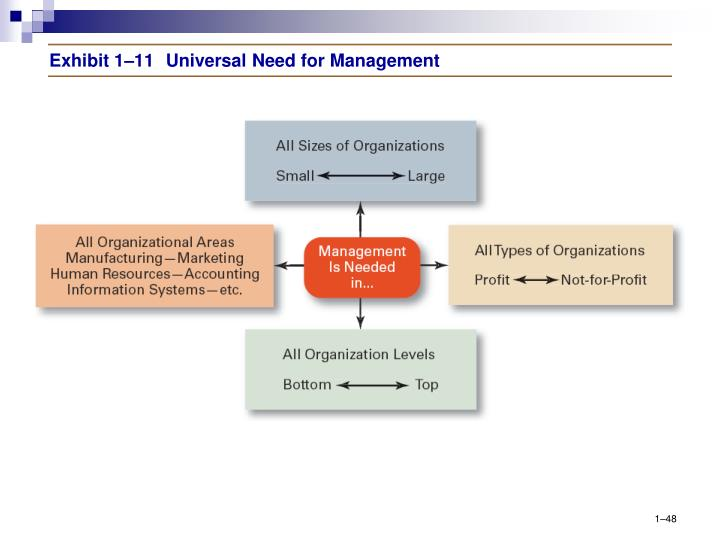 Exhibit 1–11	Universal Need for Management