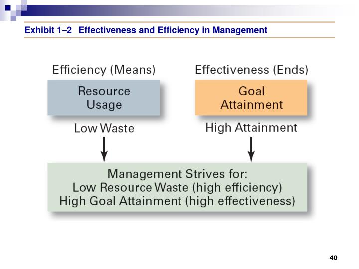 Exhibit 1–2Effectiveness and Efficiency in Management