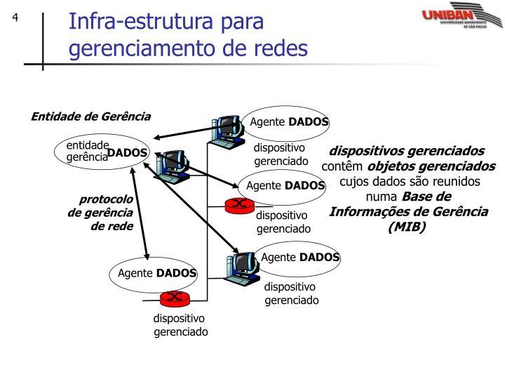Infra-estrutura para