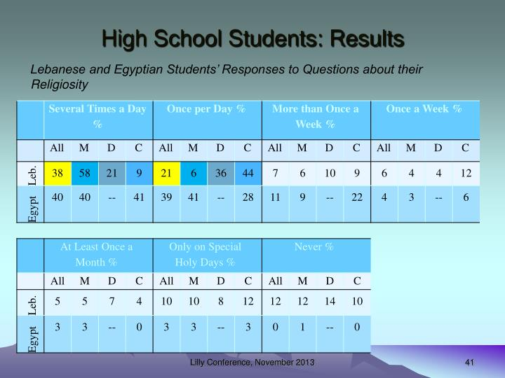 High School Students: Results