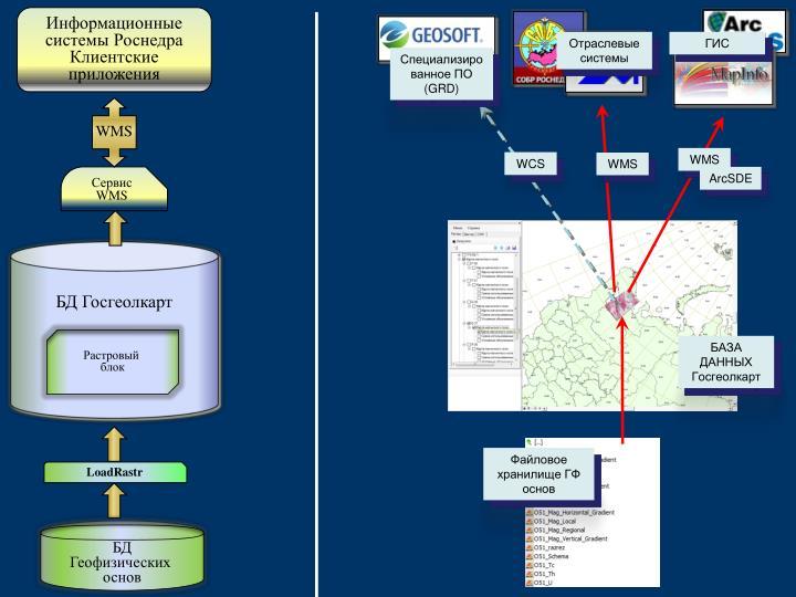 Информационные системы