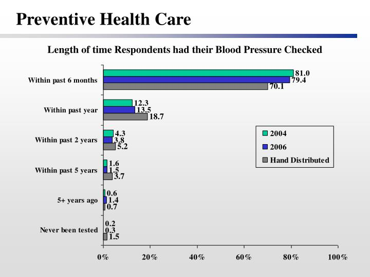 female preventive health Women's health is a priority population for ahrq disparities in preventive services and access to care progress is uneven with respect to eight national.
