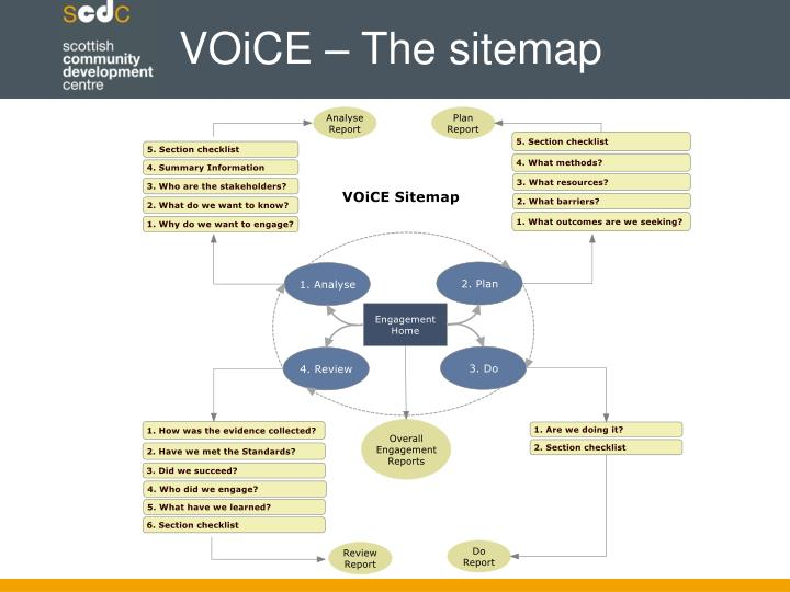 VOiCE – The sitemap