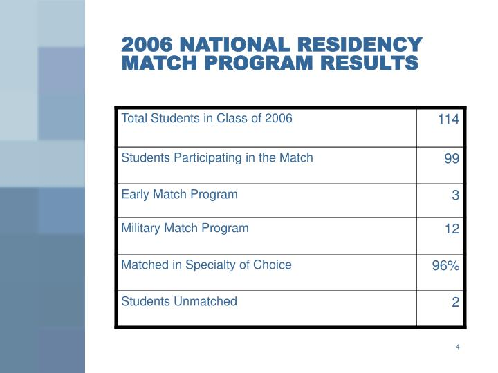 2006 NATIONAL RESIDENCY