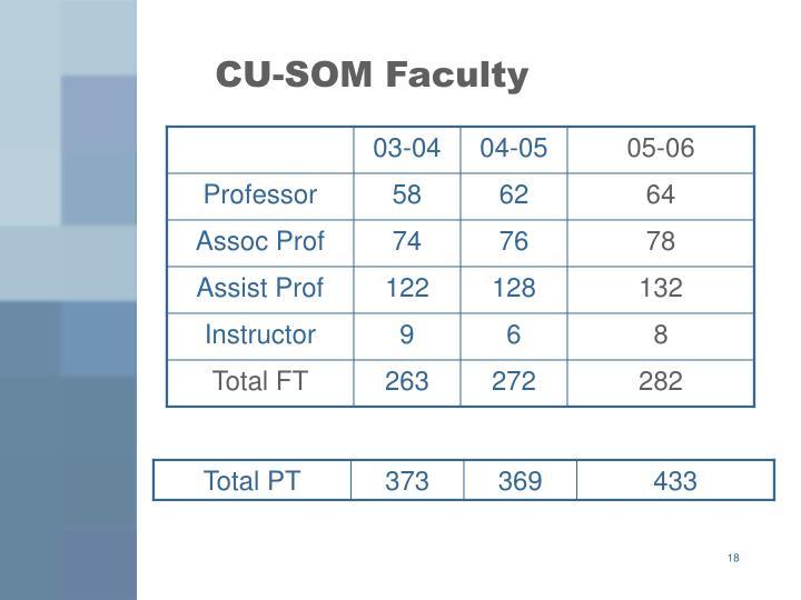 CU-SOM Faculty