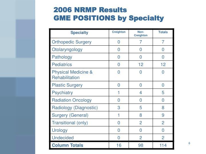 2006 NRMP Results