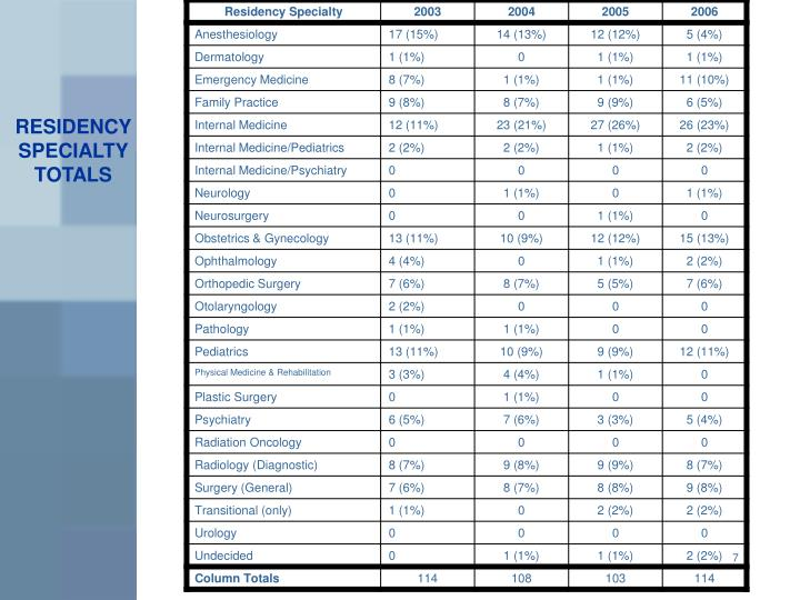 RESIDENCY SPECIALTY TOTALS