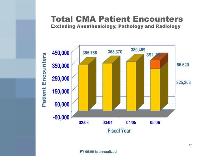 Total CMA Patient Encounters