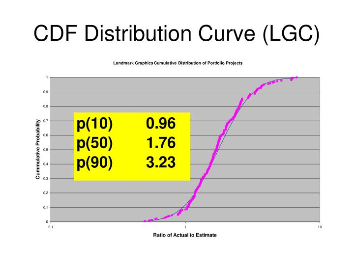 CDF Distribution Curve (LGC)