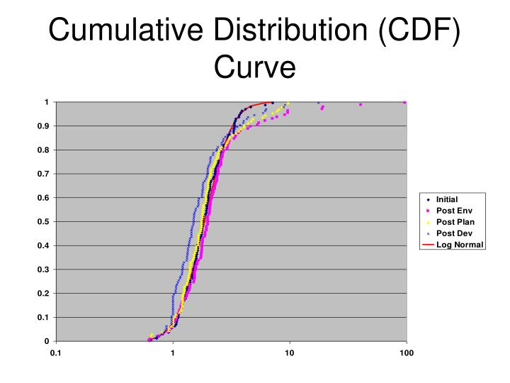 Cumulative Distribution (CDF) Curve