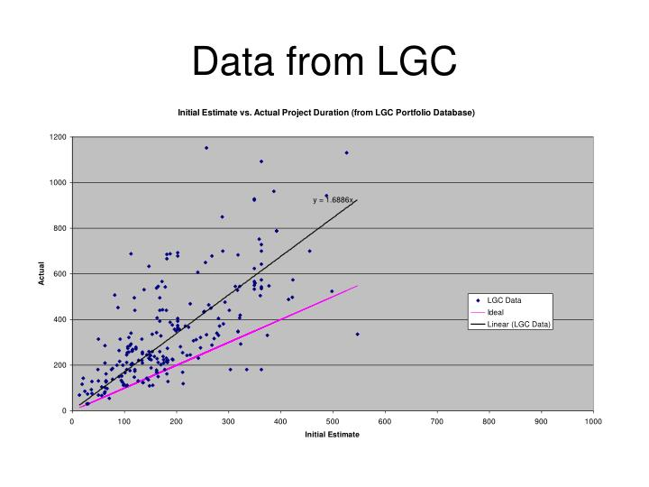 Data from LGC
