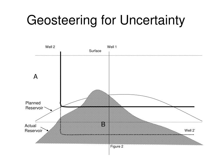 Geosteering for Uncertainty