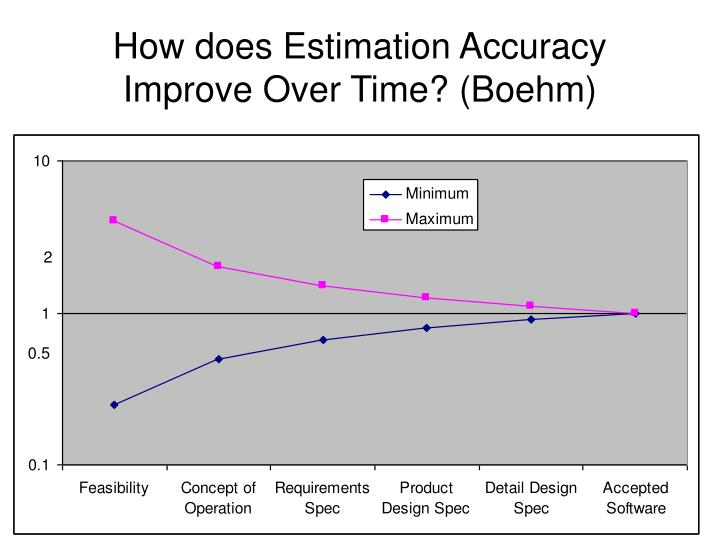 How does Estimation Accuracy Improve Over Time? (Boehm)