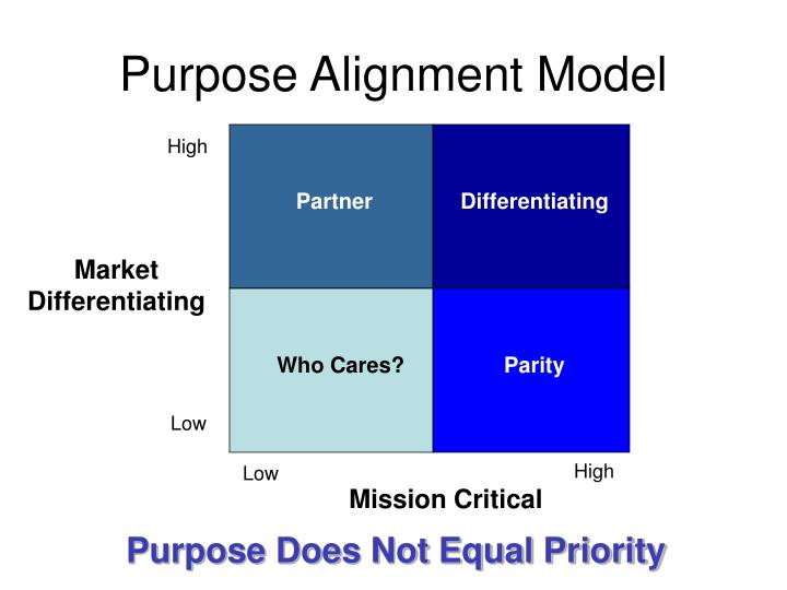 Purpose Alignment Model