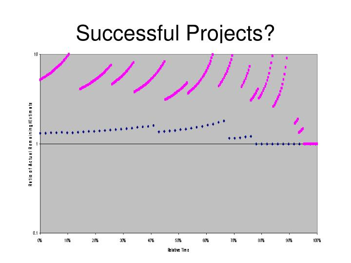 Successful Projects?