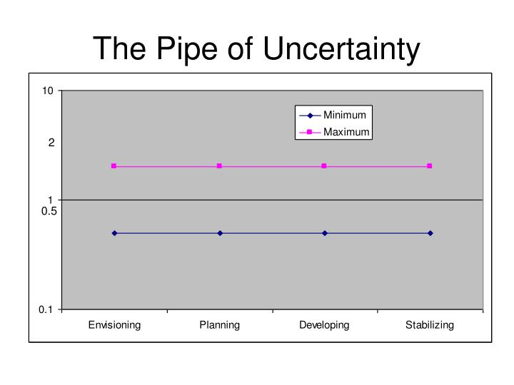 The Pipe of Uncertainty