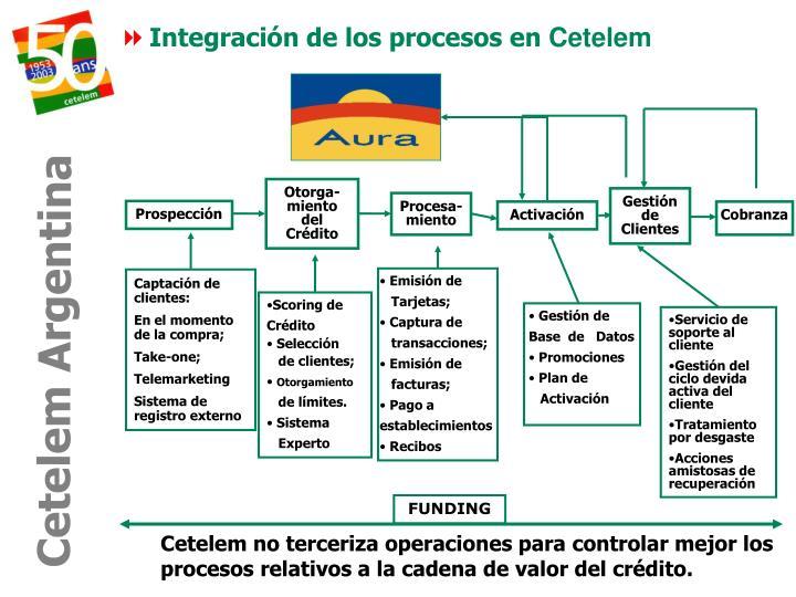 Integración de los procesos en