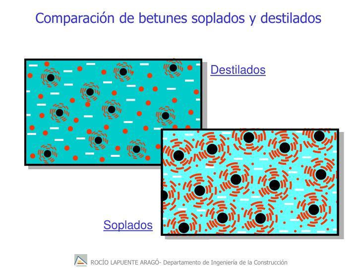 Comparacin de betunes soplados y destilados