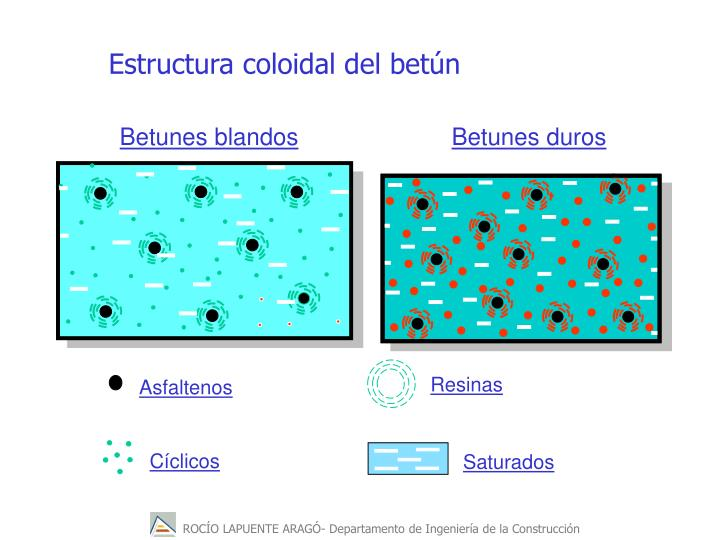 Estructura coloidal del betn