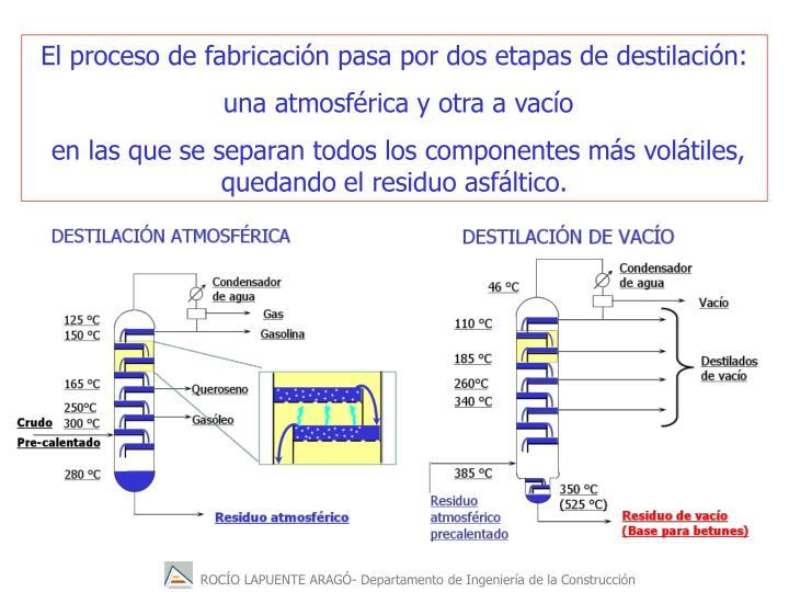 El proceso de fabricacin pasa por dos etapas de destilacin: