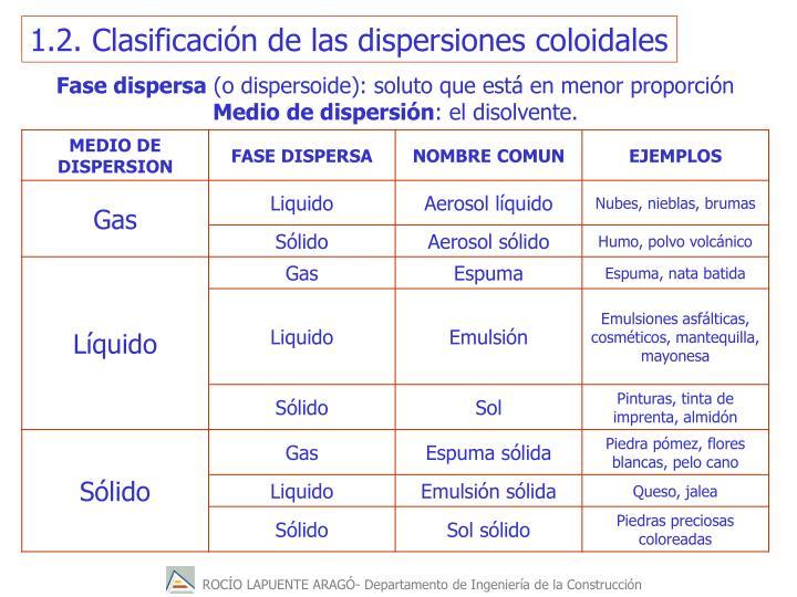 1.2. Clasificación de las dispersiones coloidales