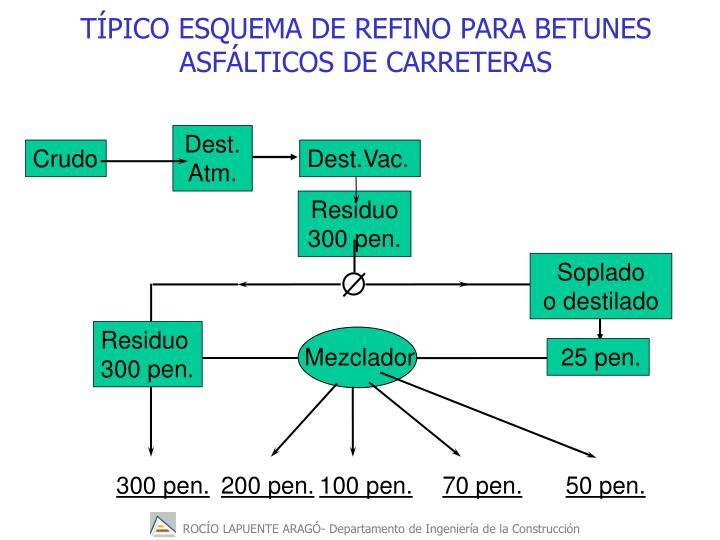 TPICO ESQUEMA DE REFINO PARA BETUNES