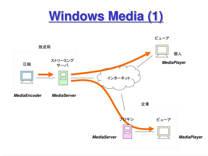 Windows Media (1)