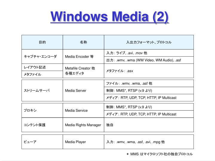 Windows Media (2)