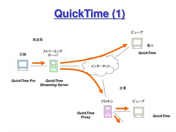 QuickTime (1)