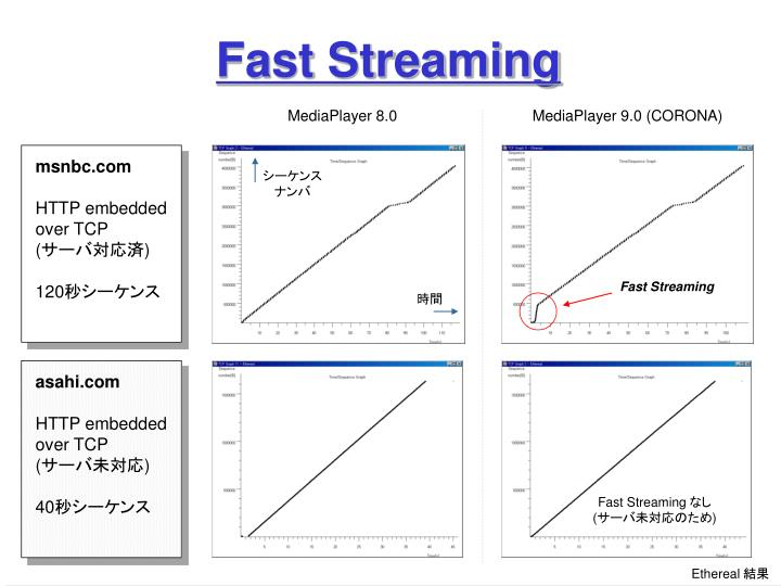 Fast Streaming