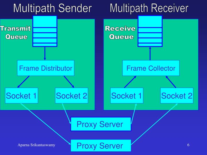 Multipath Sender