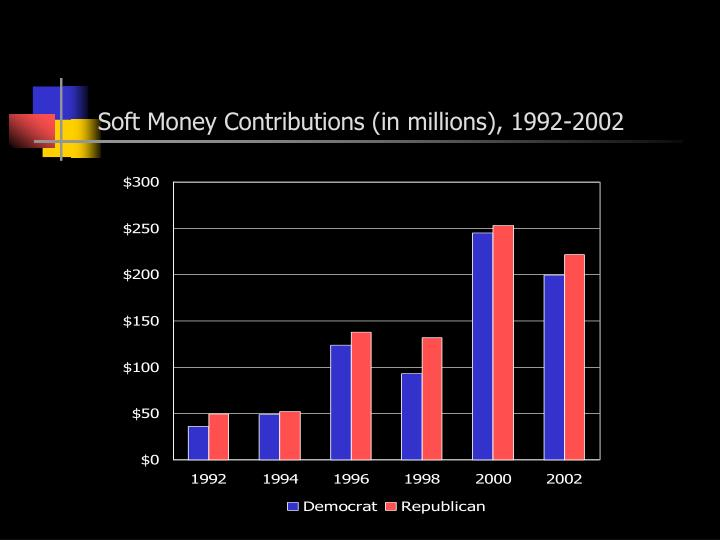 Soft Money Contributions (in millions), 1992-2002