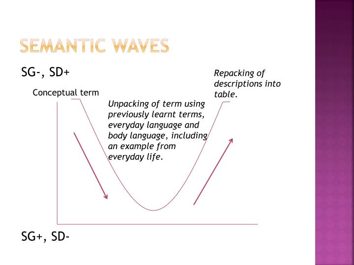 Semantic Waves
