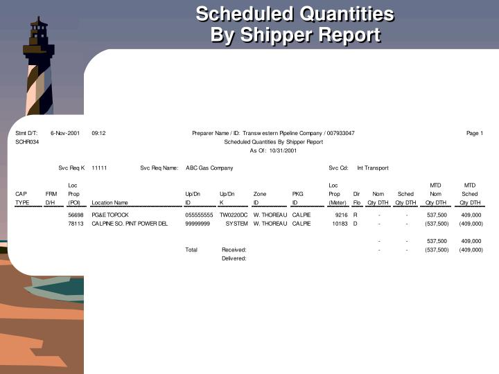 Scheduled quantities by shipper report