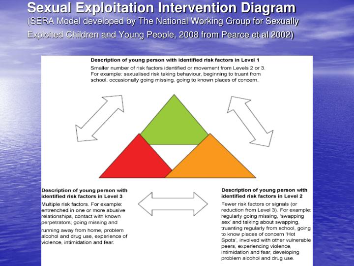 Sexual Exploitation Intervention Diagram