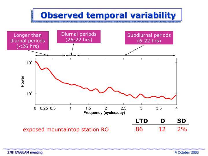 Diurnal periods (26-22 hrs)