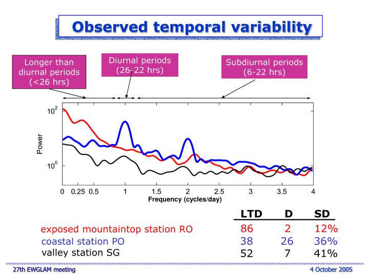 Observed temporal variability