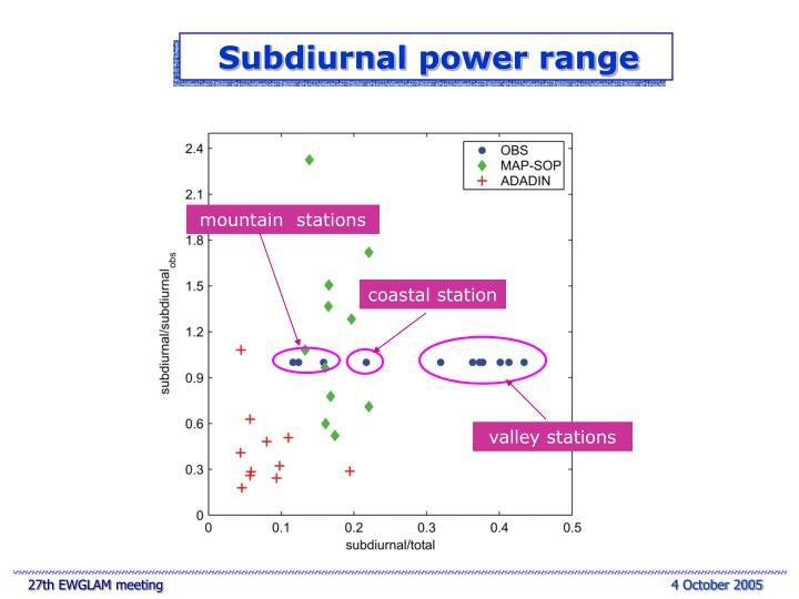 Subdiurnal power range