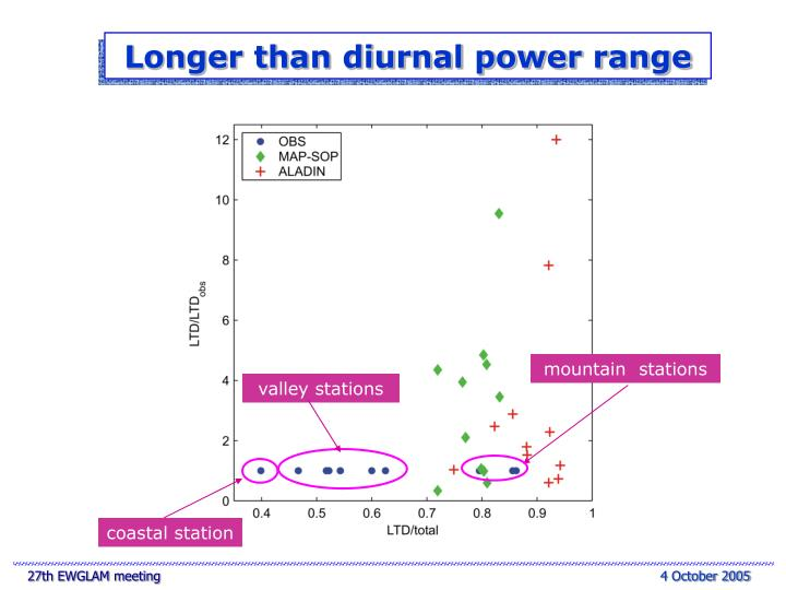 Longer than diurnal power range