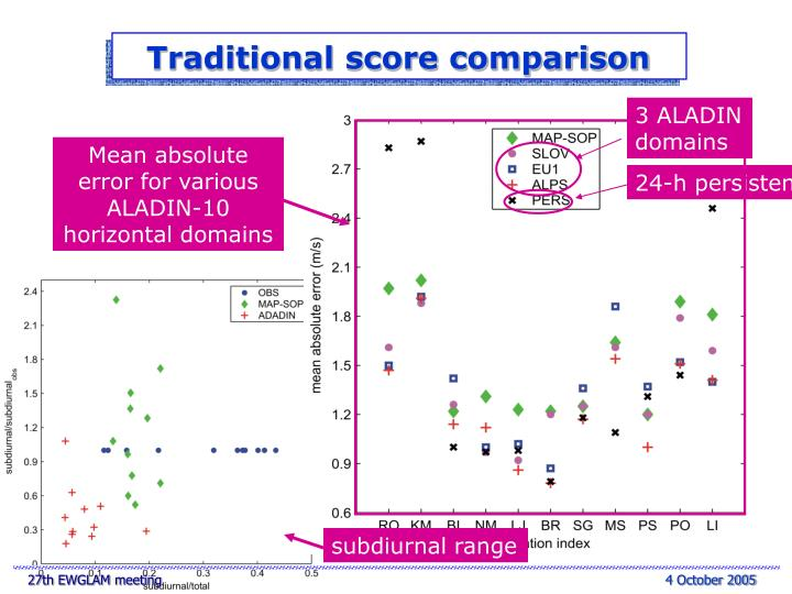 Traditional score comparison