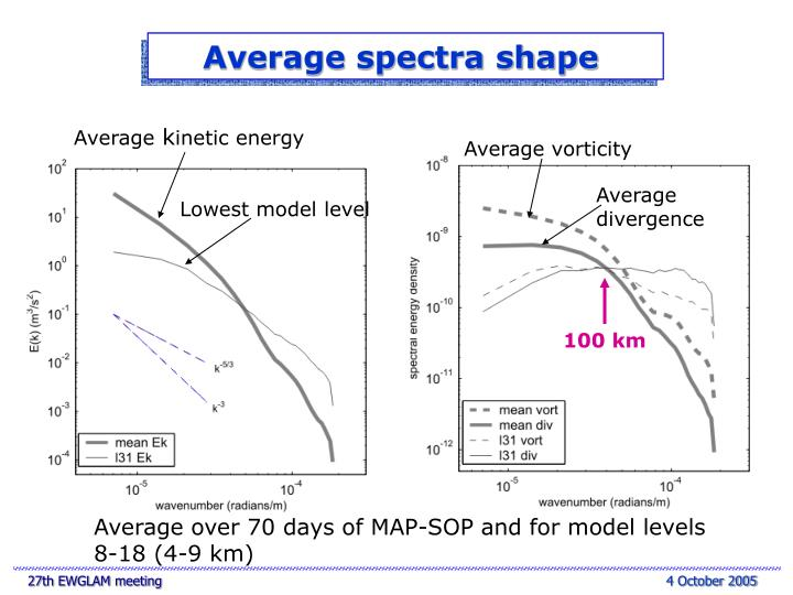 Average spectra shape