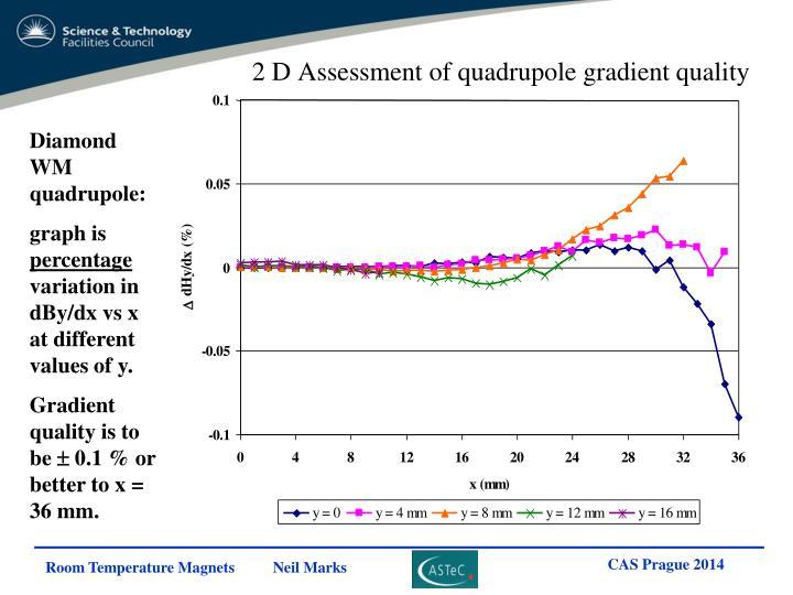2 D Assessment of quadrupole gradient quality