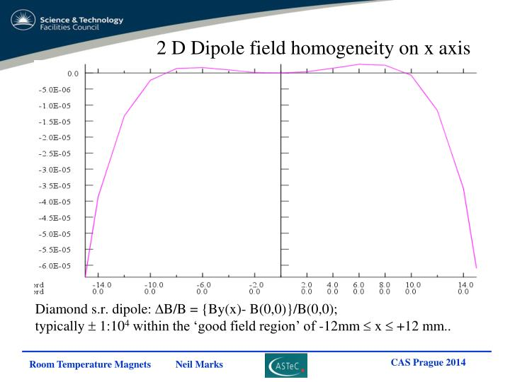 2 D Dipole field homogeneity on x axis