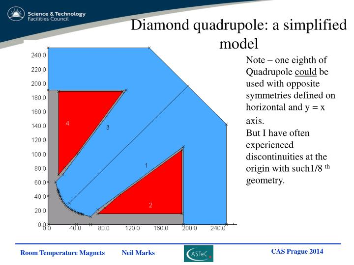 Diamond quadrupole: a simplified model