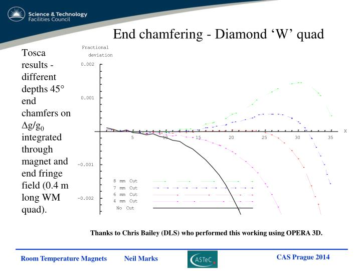 End chamfering - Diamond 'W' quad