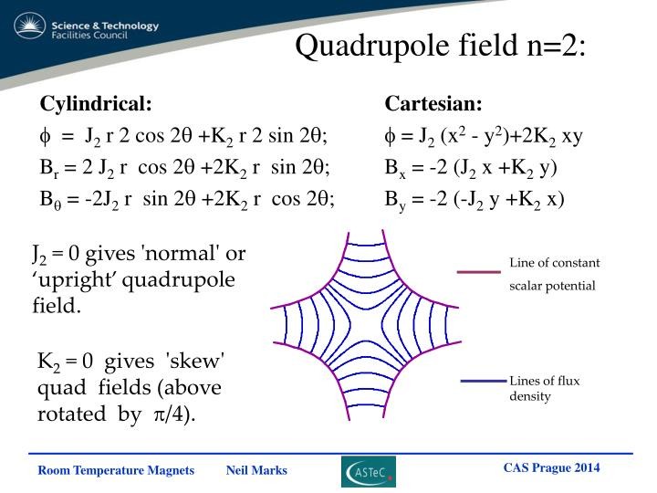 Quadrupole field n=2:
