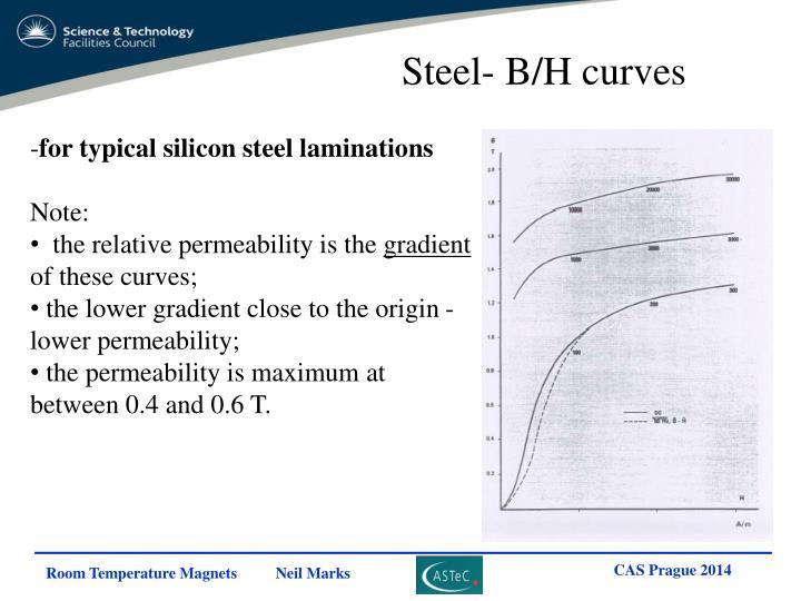 Steel- B/H curves