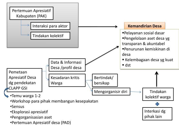 Pertemuan Apresiatif Kabupaten (PAK)