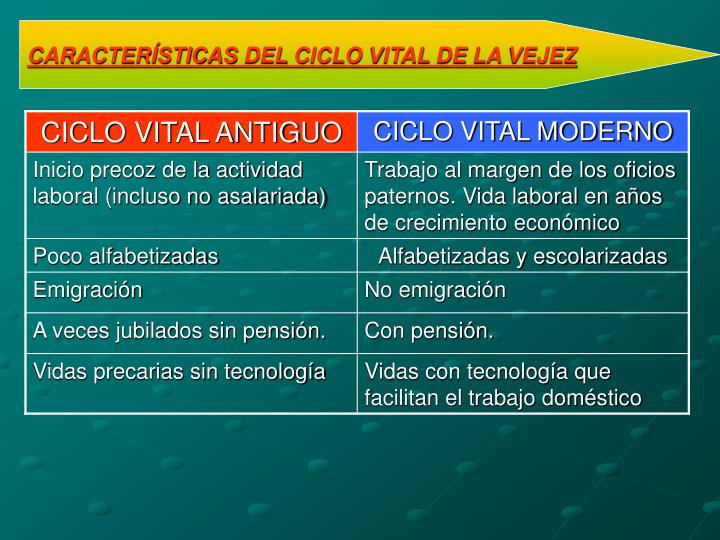 CARACTERÍSTICAS DEL CICLO VITAL DE LA VEJEZ